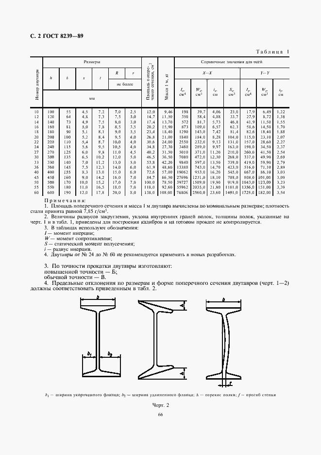 Вес двутавра. Сортамент двутавровой балки гост 8239-89.