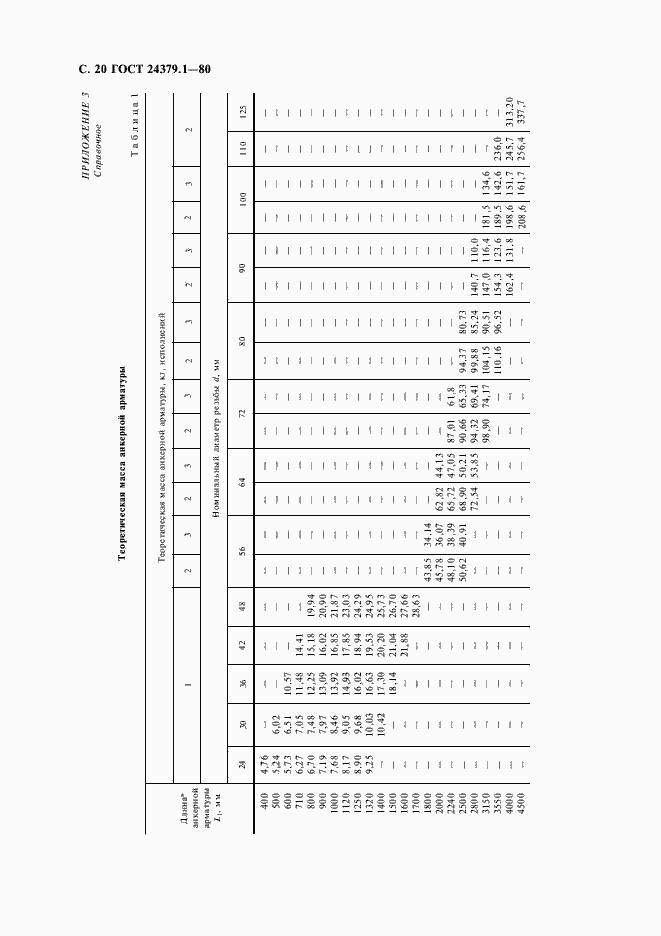 Гост 24379. 1-2012. Болты фундаментные. Конструкция и размеры.