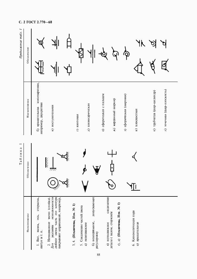 ГОСТ 2.770-68. Страница 2