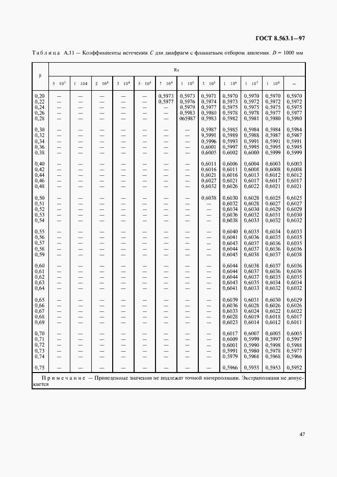 Гост 8.563-1