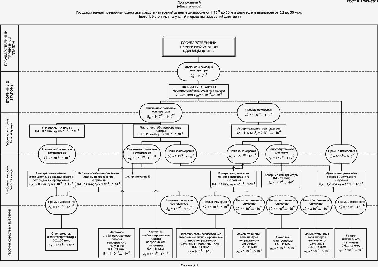 Государственная поверочная схема длины