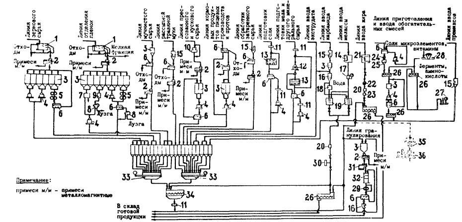 Электрические схемы оборудования заводов