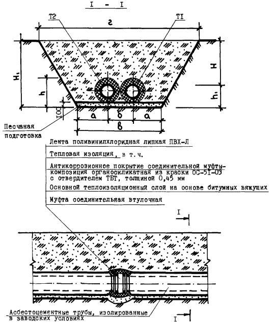 Опорные конструкции и средства крепления трубопроводов к стенам перекрытиям и к полу серия 4 904