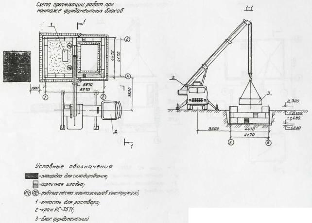 Должностная инструкция мастера строительных и монтажных